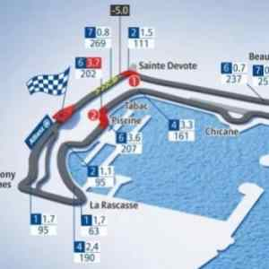 FORMULA 1 GRAND PRIX DE MONACO 2014 - All you need to know